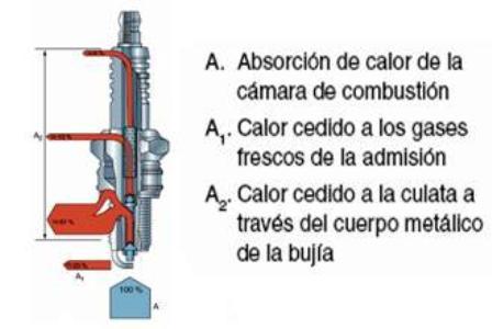 bujias-grado-temperatura