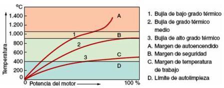 bujias-grado-termico-temperatura-curvas