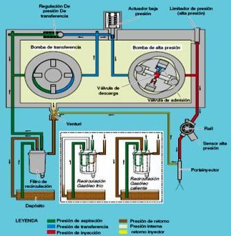 circuito-hidraulico-common-rail
