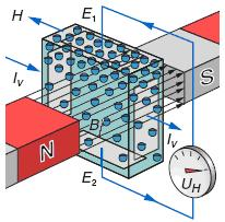 Encendido Transistorizado con Generador de Impulsos