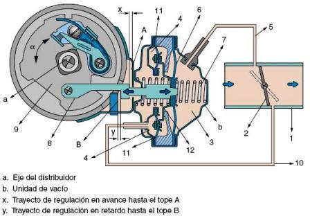 mecanismo-avance-por-vacio