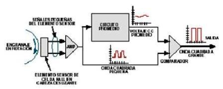 sensor-velocidad-estructura