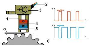 Señal CKP Efecto Hall con Osciloscopio