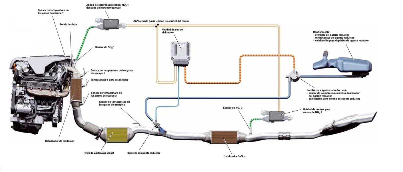 Funcionamiento del Sistema RCA Con Agente Reductor AdBlue