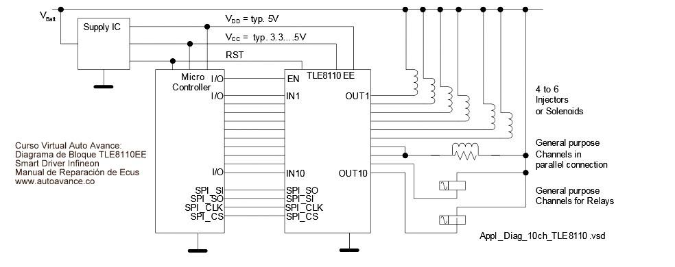 Diagrama Bolque Smart Driver TLE8110