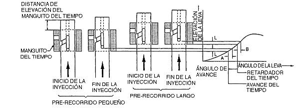 TIEMPO DE INYECCION HINO