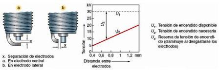 Separación de electrodos en bujías