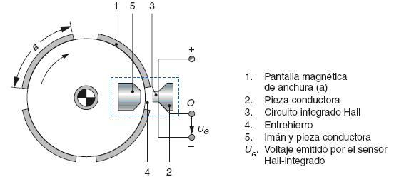 Encendido Transistorizado Generador Efecto Hall