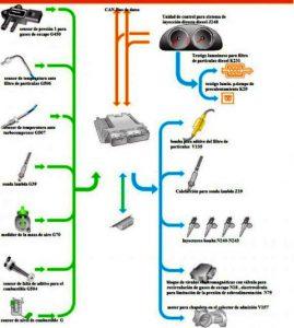 Filtro dpf diagrama