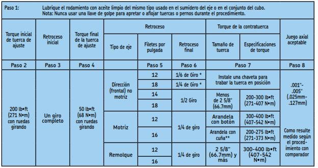 Verificación del juego axial del rodamiento de rueda