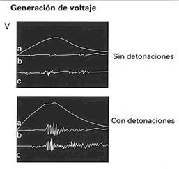 Senal Electrica Sensor Detonacion