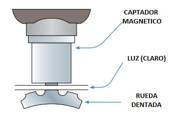 Tipos de Sensores ABS (Velocidad de Rueda)