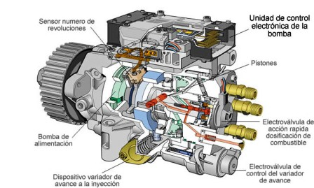 Bomba Diesel con Control Electrónico VP44
