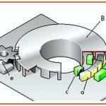 Sensor de Giro Interno