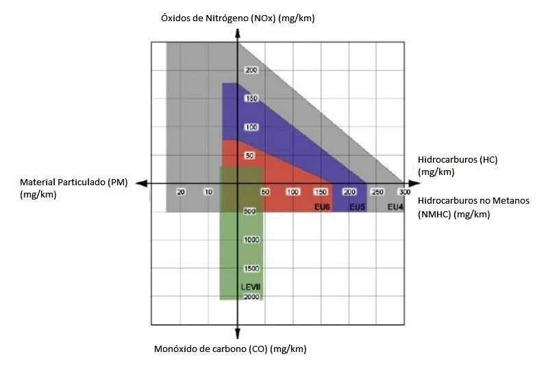 cuadro emisiones diesel en las normas euro