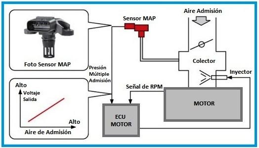 como funciona el sensor map