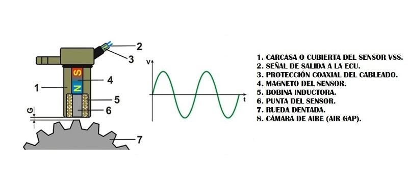 señales del sensor VSS diagrama