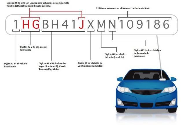 decodificar el numero de chasis numero vin que es