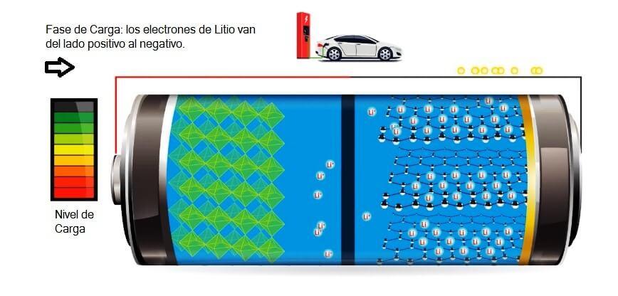 Batería cargando fase de carga ion litio